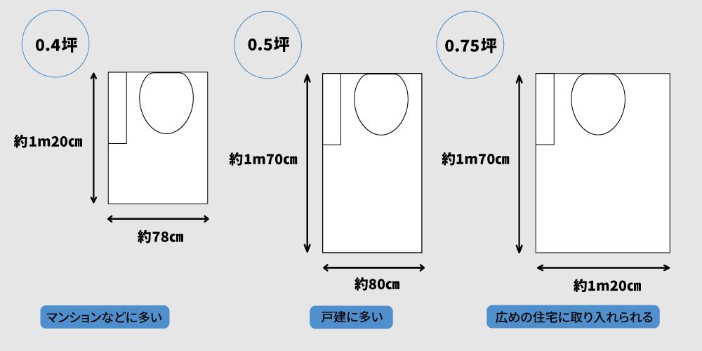 トイレの寸法
